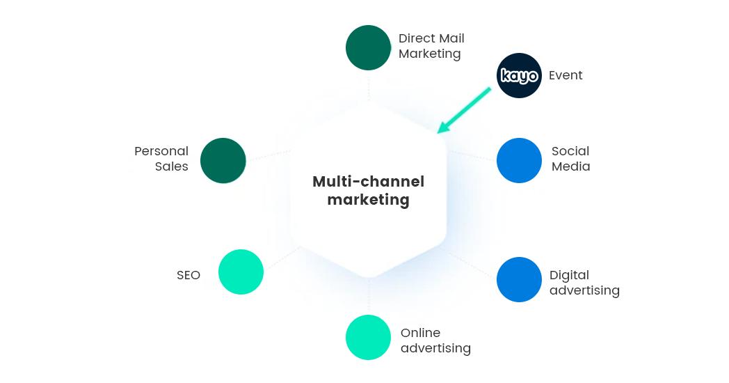 kayo-event-marketing-stack